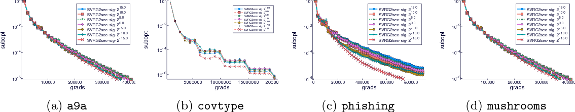 Figure 3 for Tracking the gradients using the Hessian: A new look at variance reducing stochastic methods