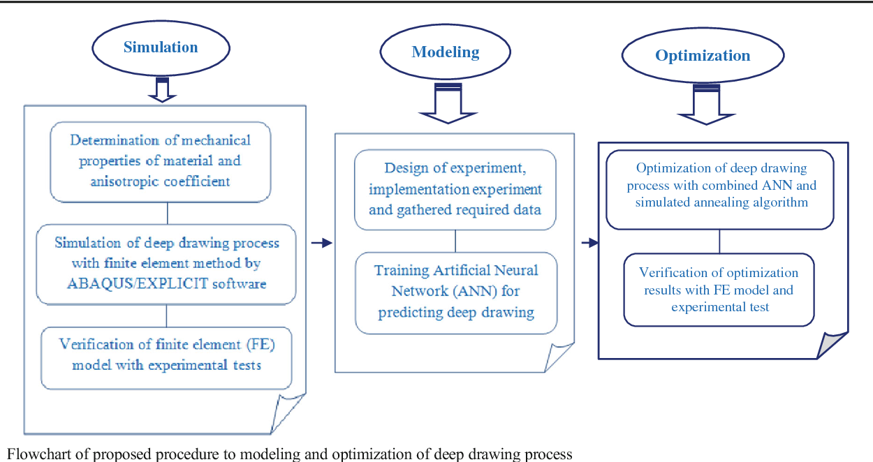 Integration of artificial neural network and simulated