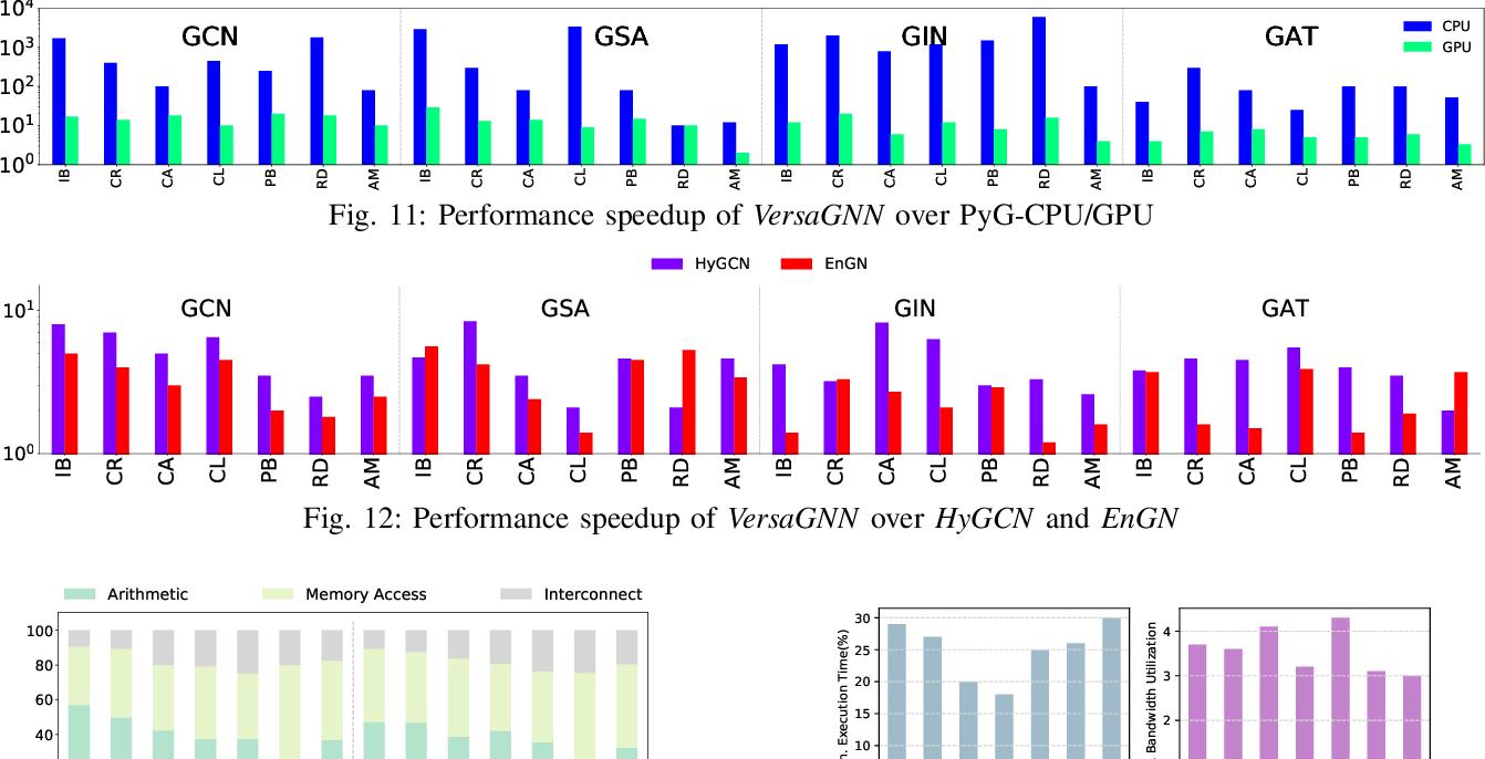 Figure 3 for VersaGNN: a Versatile accelerator for Graph neural networks