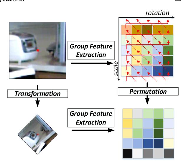 Figure 3 for GIFT: Learning Transformation-Invariant Dense Visual Descriptors via Group CNNs