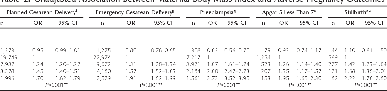 Effect Of Prepregnancy Maternal Overweight And Obesity On Pregnancy Outcome