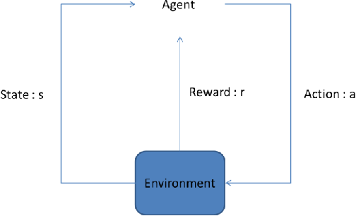 Figure 3 for Self-driving scale car trained by Deep reinforcement Learning