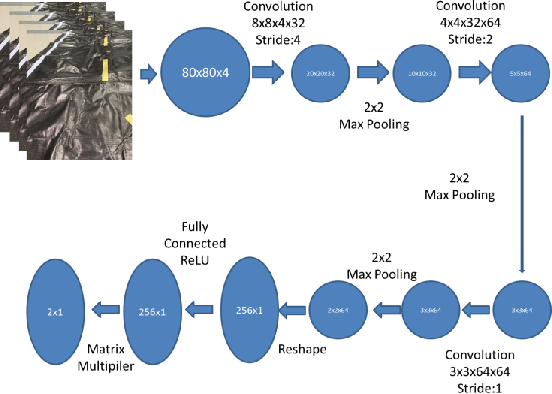 Figure 4 for Self-driving scale car trained by Deep reinforcement Learning