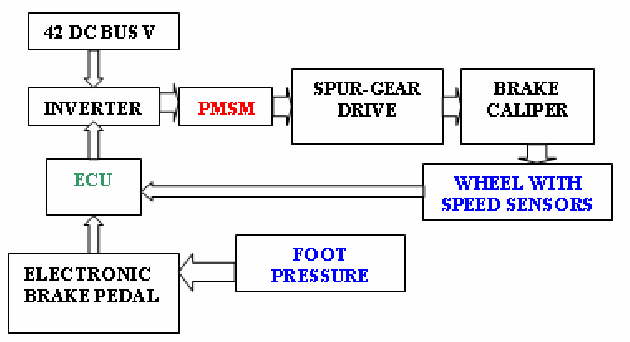 Modeling And Simulation Of A Permanent Magnet Synchronous Motor For on permanent magnet motor timing, permanent magnet motor repair, permanent magnet motor design diagrams, permanent magnet motor power diagram, permanent magnet motor applications, permanent magnet synchronous generator, pressure sensor wiring diagram, permanent magnet motor dimensions, permanent magnet shielding, permanent magnet motor schematic, permanent magnet stepper motor, permanent magnet electric motors diagram, electric motors wiring diagram, dayton motors wiring diagram,