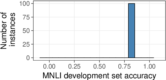 Figure 2 for BERTs of a feather do not generalize together: Large variability in generalization across models with similar test set performance