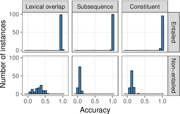 Figure 3 for BERTs of a feather do not generalize together: Large variability in generalization across models with similar test set performance