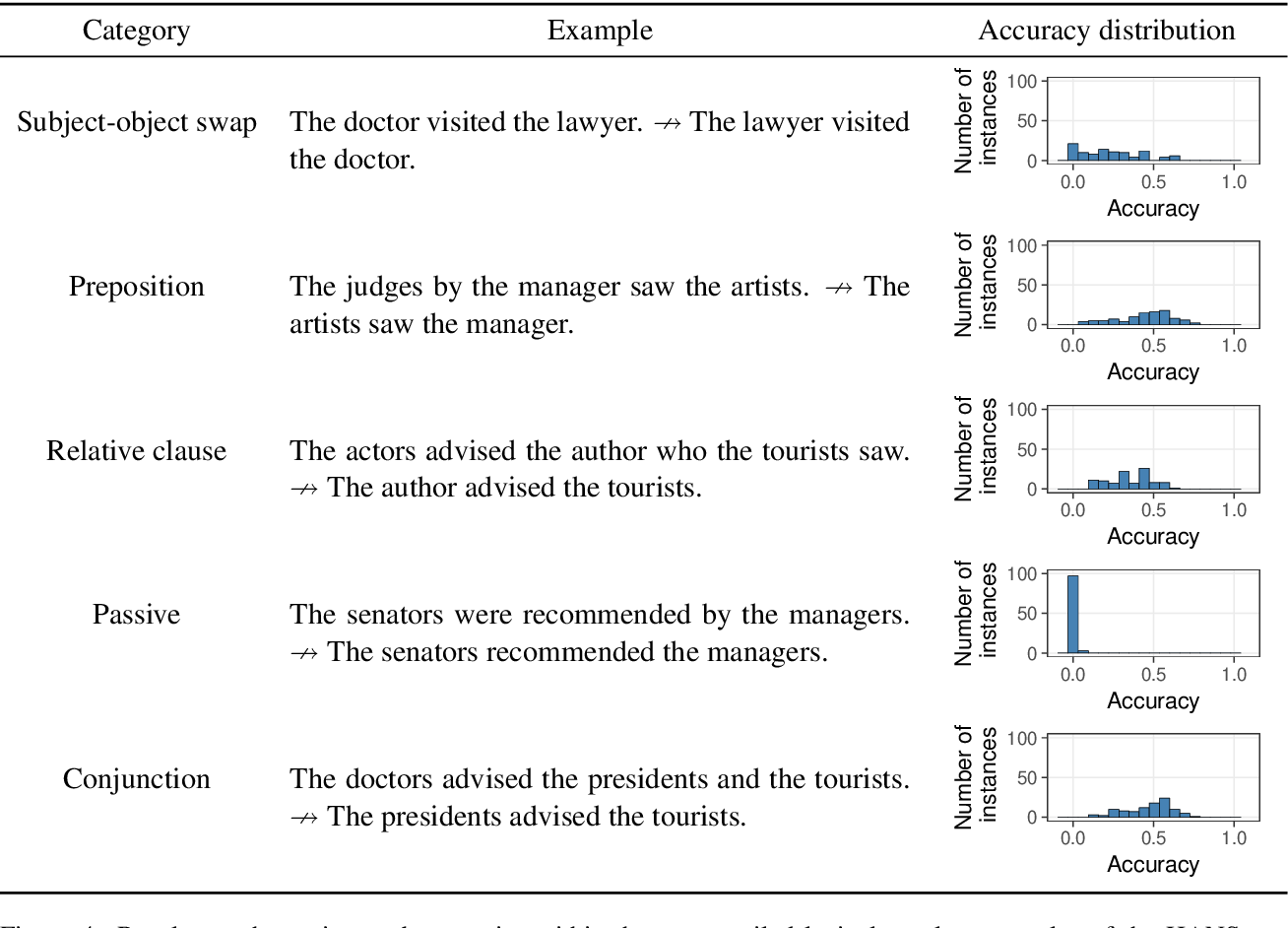 Figure 4 for BERTs of a feather do not generalize together: Large variability in generalization across models with similar test set performance
