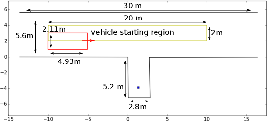 Figure 2 for TDR-OBCA: A Reliable Planner for Autonomous Driving in Free-Space Environment