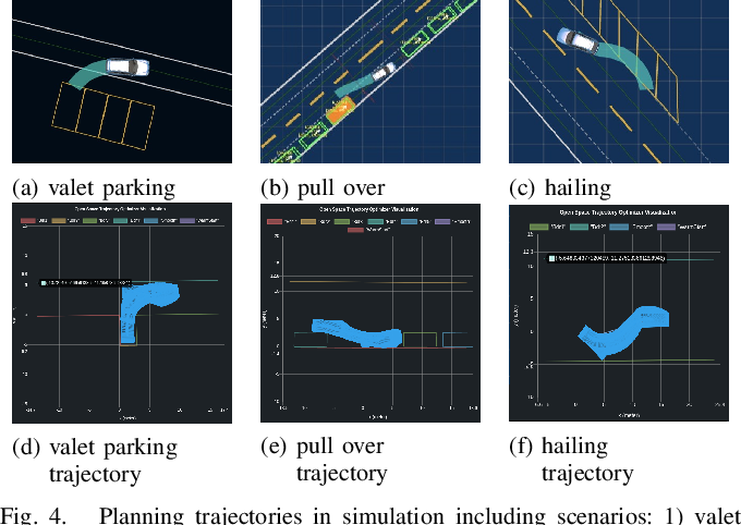 Figure 4 for TDR-OBCA: A Reliable Planner for Autonomous Driving in Free-Space Environment
