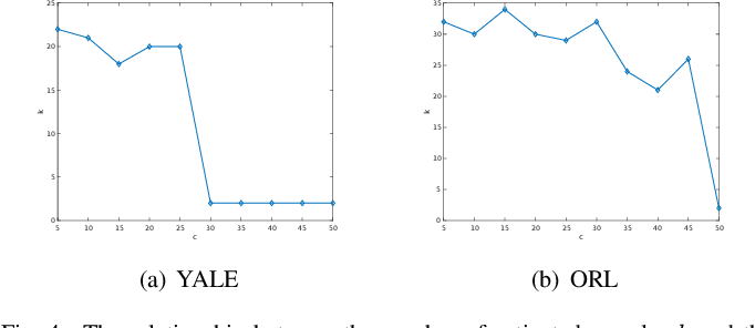 Figure 4 for Enhanced Principal Component Analysis under A Collaborative-Robust Framework