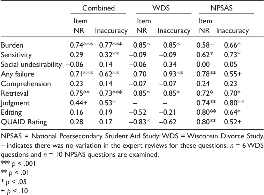 An Examination of Questionnaire Evaluation by Expert Reviewers ...