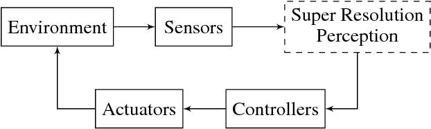 Figure 3 for Super-Resolution Perception for Industrial Sensor Data