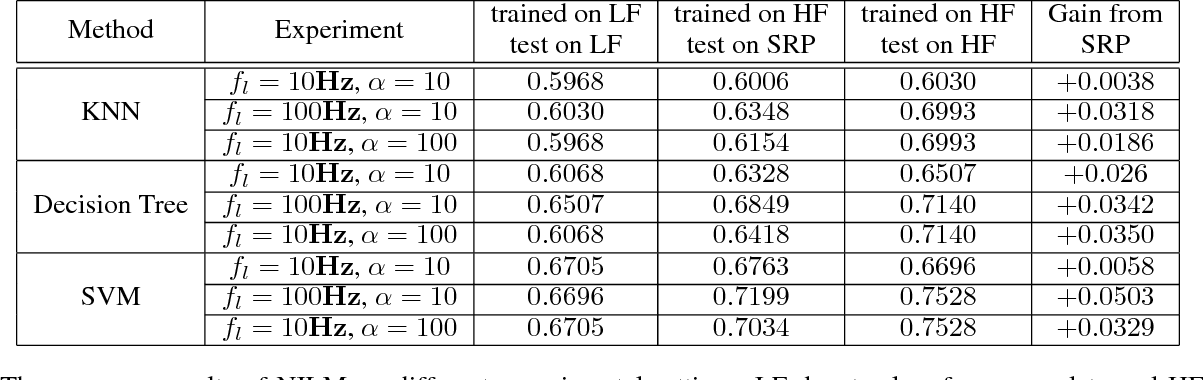 Figure 4 for Super-Resolution Perception for Industrial Sensor Data