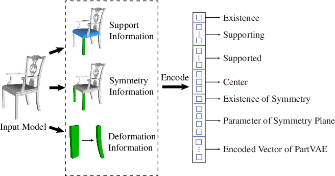 Figure 3 for SDM-NET: Deep Generative Network for Structured Deformable Mesh