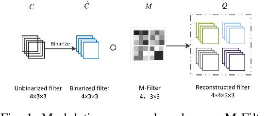 Figure 1 for A Review of Recent Advances of Binary Neural Networks for Edge Computing