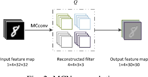 Figure 2 for A Review of Recent Advances of Binary Neural Networks for Edge Computing