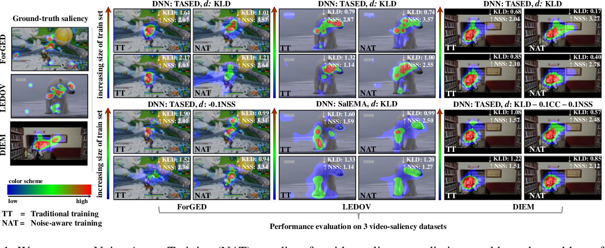 Figure 1 for Noise-Aware Saliency Prediction for Videos with Incomplete Gaze Data