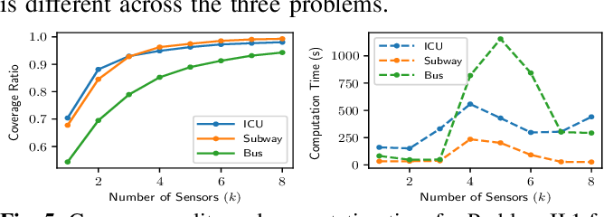 Figure 4 for Sensor Placement for Globally Optimal Coverage of 3D-Embedded Surfaces