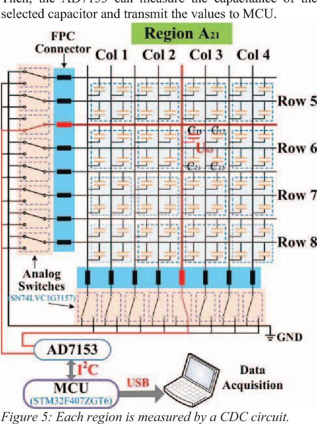 Figure 5 From A Flexible Capacitive Tactile Sensor Array