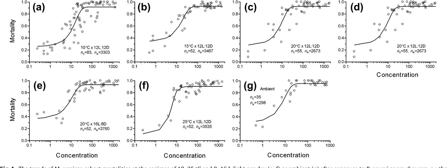 Biotic And Abiotic Regulation Of Resting Spore Formation In Vivo Of