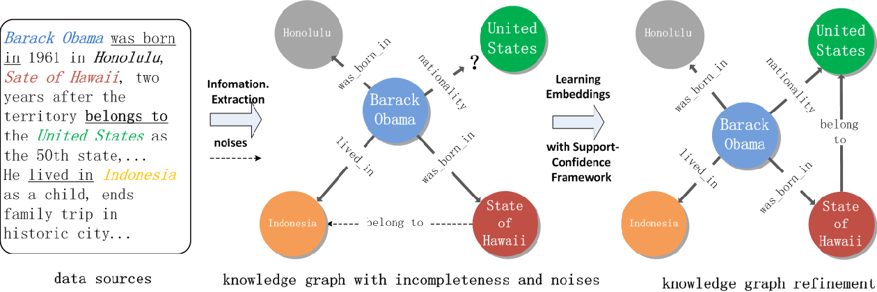 Figure 1 for SCEF: A Support-Confidence-aware Embedding Framework for Knowledge Graph Refinement