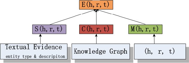 Figure 3 for SCEF: A Support-Confidence-aware Embedding Framework for Knowledge Graph Refinement