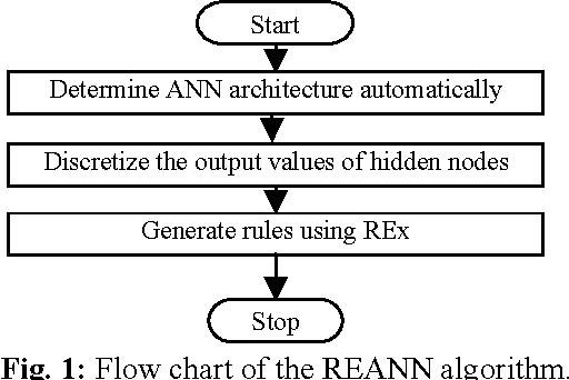 Figure 1 for REx: An Efficient Rule Generator