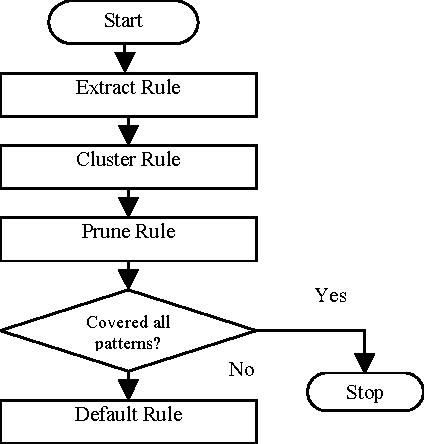 Figure 3 for REx: An Efficient Rule Generator