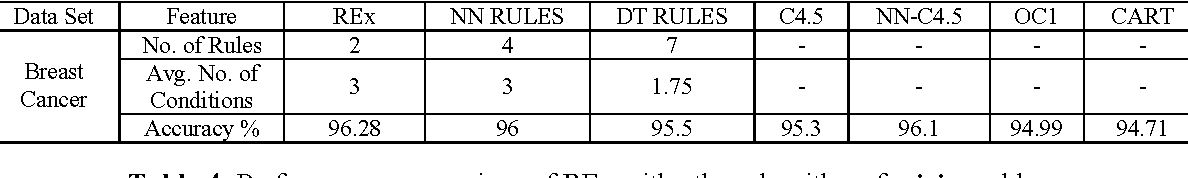 Figure 4 for REx: An Efficient Rule Generator