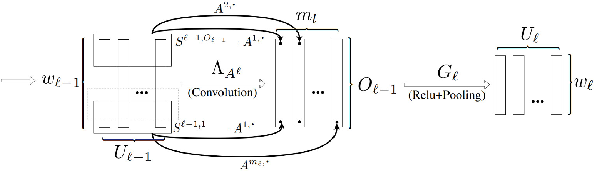 Figure 1 for Improved Generalisation Bounds for Deep Learning Through $L^\infty$ Covering Numbers
