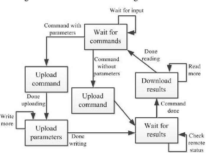 A Modbus command and control channel - Semantic Scholar