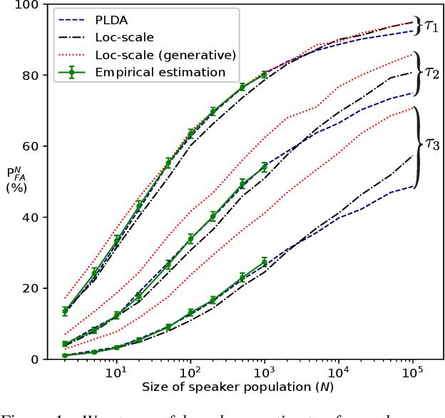 Figure 1 for Extrapolating false alarm rates in automatic speaker verification