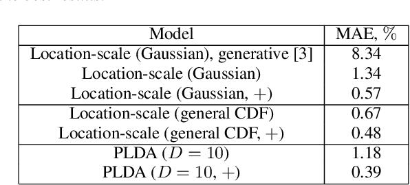 Figure 2 for Extrapolating false alarm rates in automatic speaker verification