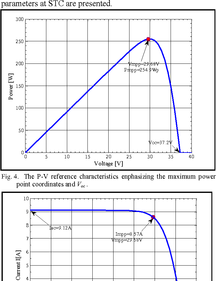 Matlab/Simulink solar cell model based on electrical