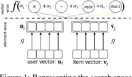 Figure 2 for Searching for Interaction Functions in Collaborative Filtering
