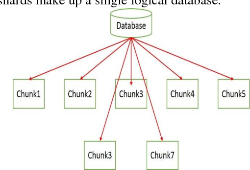 PDF] Sharded Parallel Mapreduce in Mongodb for Online Aggregation