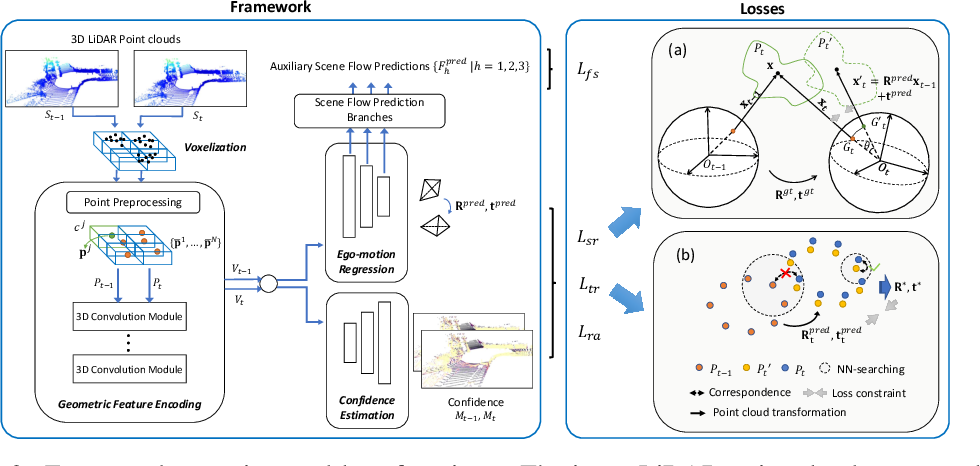 Figure 3 for SelfVoxeLO: Self-supervised LiDAR Odometry with Voxel-based Deep Neural Networks