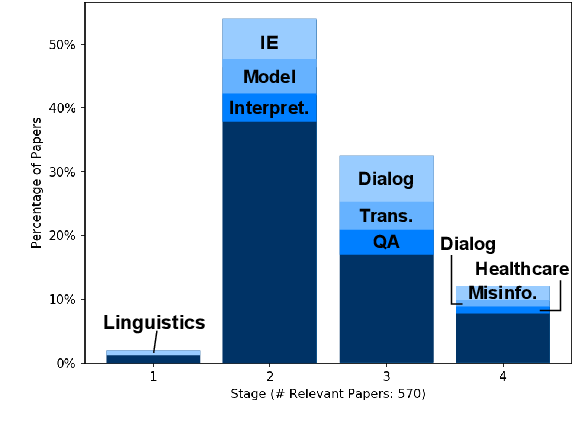Figure 3 for How Good Is NLP? A Sober Look at NLP Tasks through the Lens of Social Impact