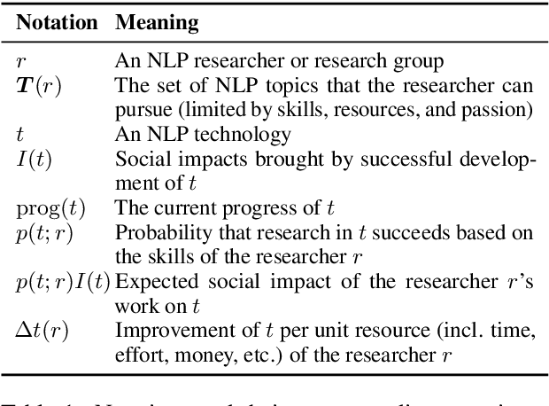 Figure 2 for How Good Is NLP? A Sober Look at NLP Tasks through the Lens of Social Impact