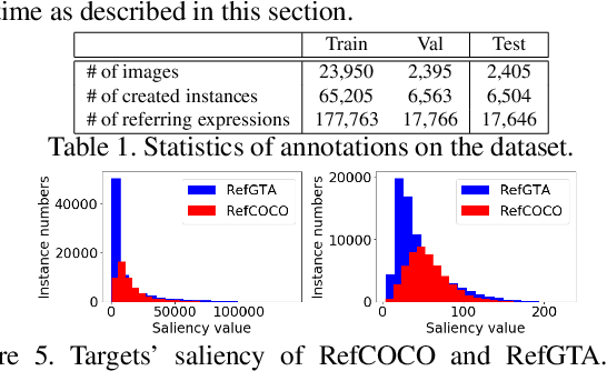 Figure 2 for Towards Human-Friendly Referring Expression Generation