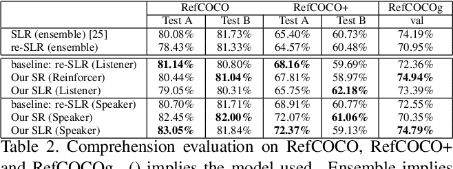 Figure 4 for Towards Human-Friendly Referring Expression Generation