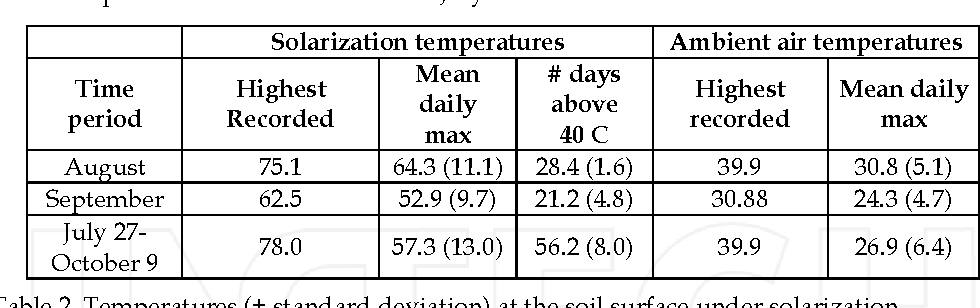 Table 2. Temperatures (± standard deviation) at the soil surface under solarization compared to ambient air temperatures in 1999 at Osoyoos, British Columbia, Canada