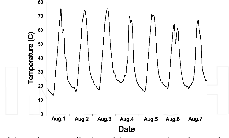 Fig. 2. A seven day sequence of hourly recorded temperatures within a solarization plot in the southern Okanagan valley of British Columbia, Canada (plot #507 which had the highest recorded temperatures)