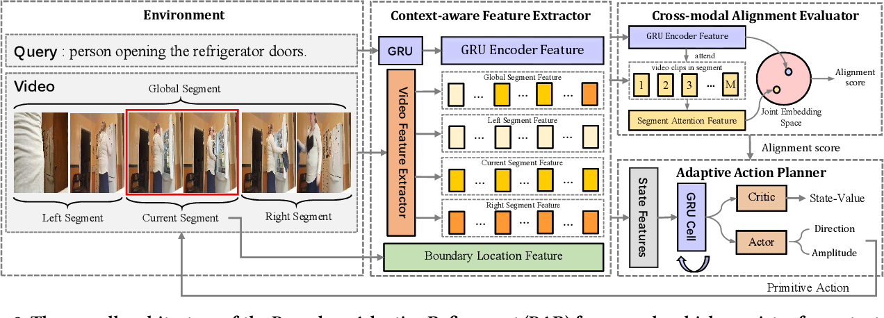 Figure 3 for Reinforcement Learning for Weakly Supervised Temporal Grounding of Natural Language in Untrimmed Videos