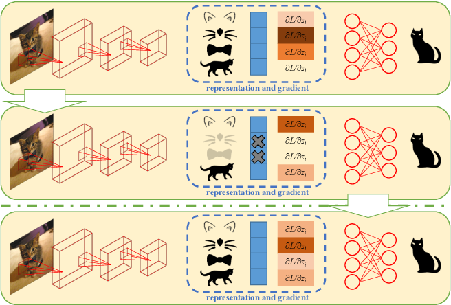 Figure 1 for Self-Challenging Improves Cross-Domain Generalization