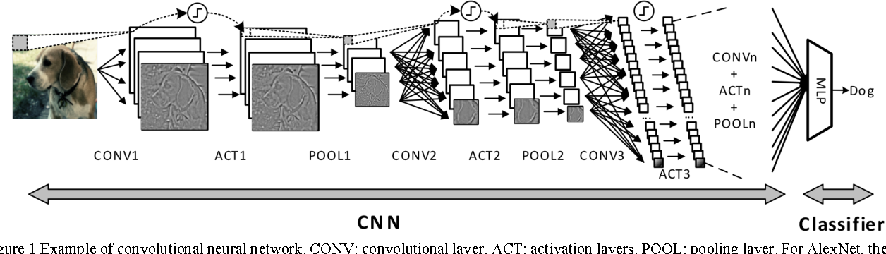Figure 1 for CNN-MERP: An FPGA-Based Memory-Efficient Reconfigurable Processor for Forward and Backward Propagation of Convolutional Neural Networks