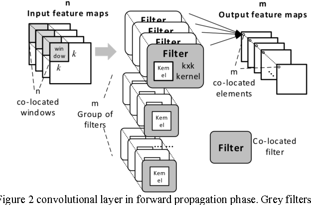 Figure 3 for CNN-MERP: An FPGA-Based Memory-Efficient Reconfigurable Processor for Forward and Backward Propagation of Convolutional Neural Networks
