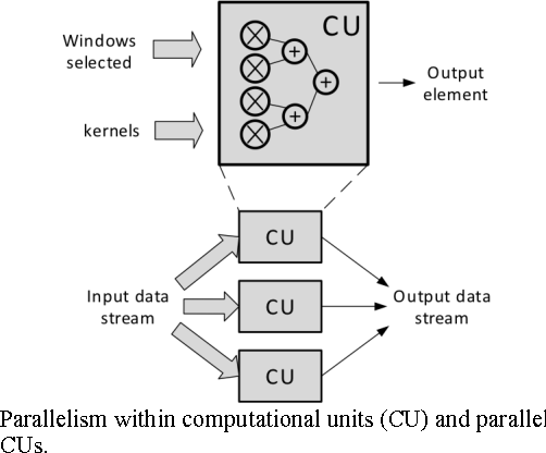 Figure 4 for CNN-MERP: An FPGA-Based Memory-Efficient Reconfigurable Processor for Forward and Backward Propagation of Convolutional Neural Networks