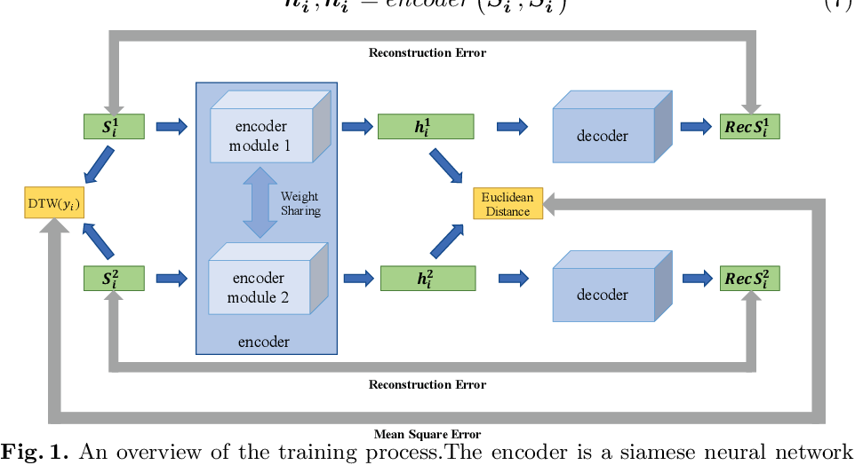 Figure 1 for DTWSSE: Data Augmentation with a Siamese Encoder for Time Series