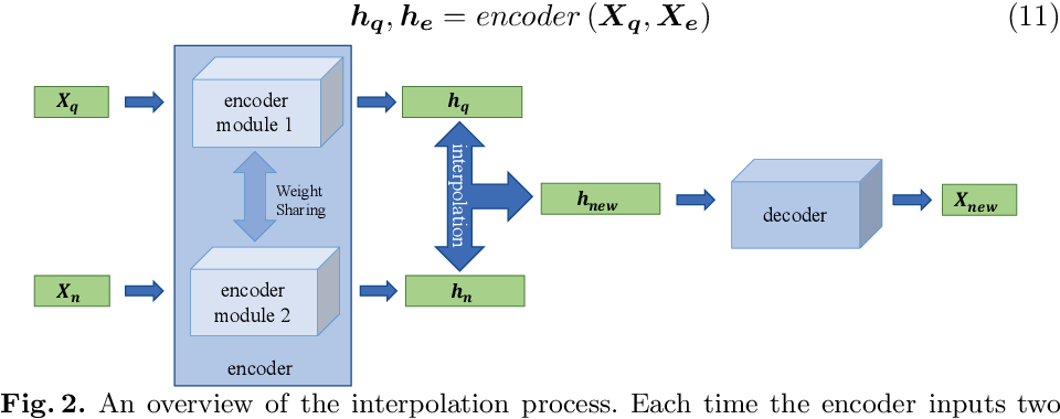 Figure 3 for DTWSSE: Data Augmentation with a Siamese Encoder for Time Series